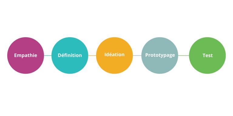 Schéma design thinking
