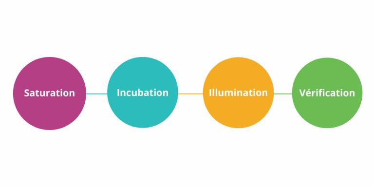 Design thinking ideation